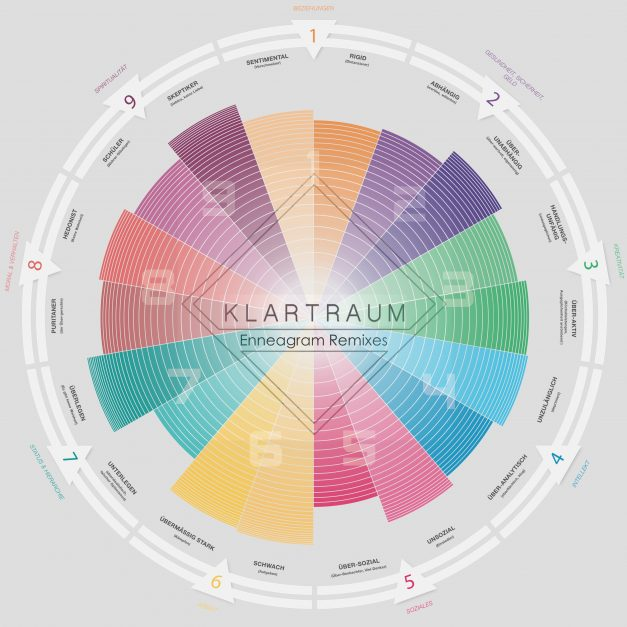Klartraum – Enneagram Remixes (Album)